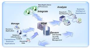 Master Data Management - Smart MDM